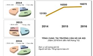 Thị trường bất động sản Hà Nội qua 1 thập kỷ (KỲ III): Khó đưa ra các dự báo