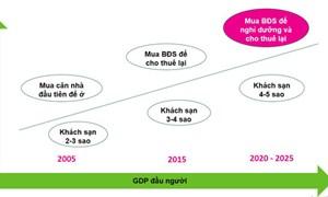 Một năm sụt giảm mạnh của thị trường Condotel