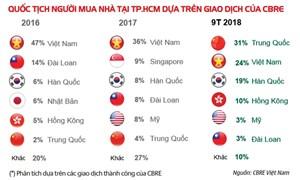Thông tin người Trung Quốc mua bất động sản Việt Nam
