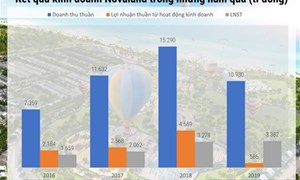 Novaland: nợ tăng,