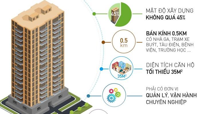 Hàng loạt dự án căn hộ không đạt chuẩn cao cấp - 1