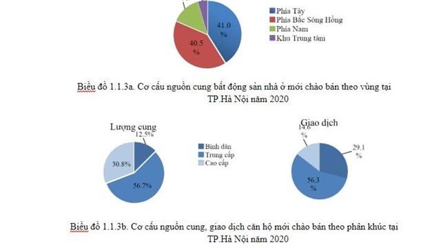 Hà Nội: Căn hộ cao cấp đứng trước áp lực giảm giá! - 1