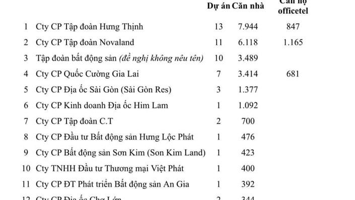 """TP. Hồ Chí Minh: Hàng chục doanh nghiệp bất động sản kêu cứu """"tắc"""" sổ hồng - 1"""