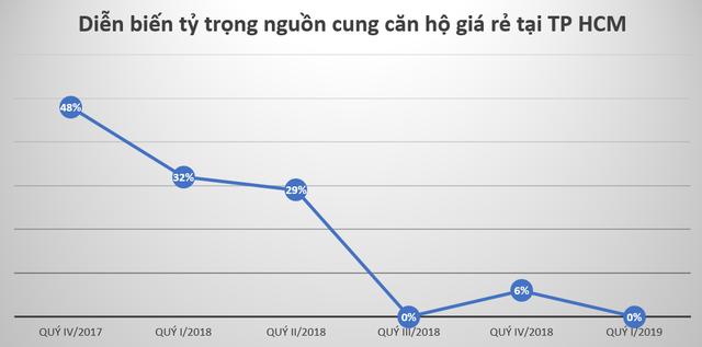 Nguồn: Tổng hợp báo cáo DKRA Việt Nam.
