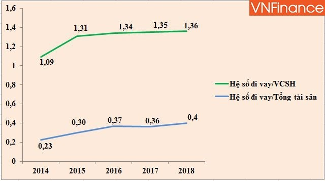 Chỉ số tài chính của Novaland 5 năm gần đây (Nguồn: HK tổng hợp)
