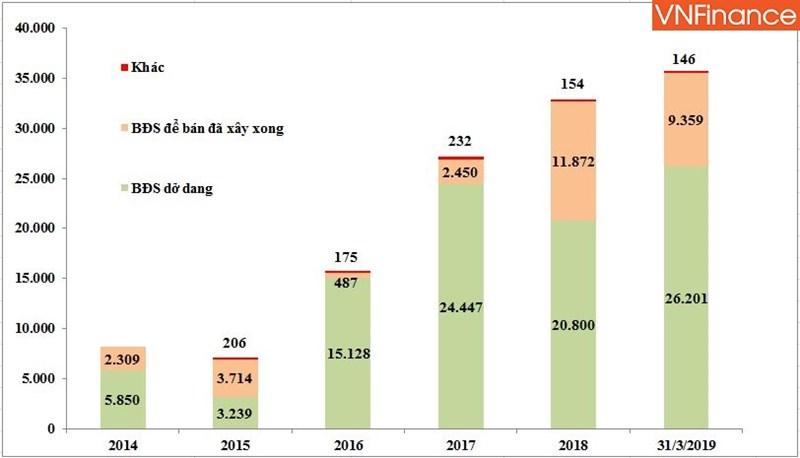 Cơ cấu hàng tồn kho 5 năm gần đây của Novaland, đv: tỷ đồng (Nguồn: HK tổng hợp qua báo cáo tài chính các năm và quý I/2019)