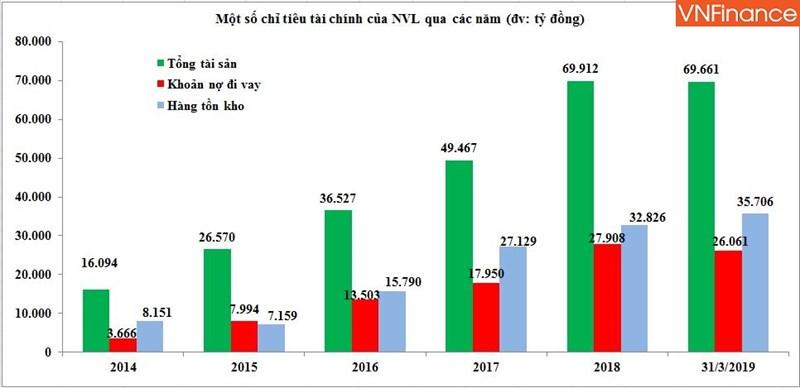 Nguồn: HK tổng hợp qua báo cáo tài chính các năm và quý I/2019