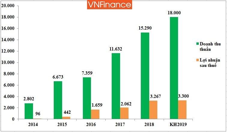 Kết quả kinh doanh của Novaland 5 năm gần đây, đv: tỷ đồng (Nguồn: HK tổng hợp qua báo cáo tài chính các năm)