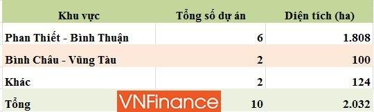 Nguồn: Novaland, HK tổng hợp