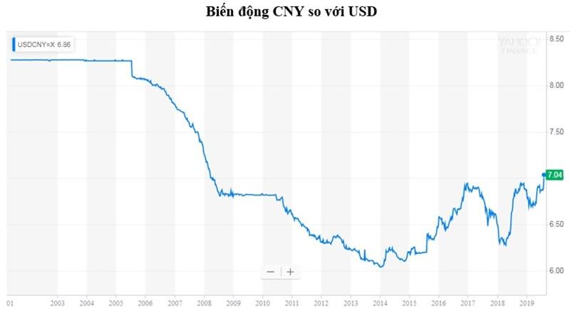 Trước năm 2006 Trung Quốc duy trì tỷ giá hối đoái cố định. Từ năm 2006 đến nay chính sách tỷ giá của Trung Quốc linh hoạt hơn. CNY đã liên tục lên giá so với nhiều đồng tiền khác cho đến năm 2014 thì CNY bắt đầu giảm giá trở lại. Đặc biệt, kể từ đầu năm 2018, CNY liên tục mất giá so với USD.Nguồn: Finance.Yahoo