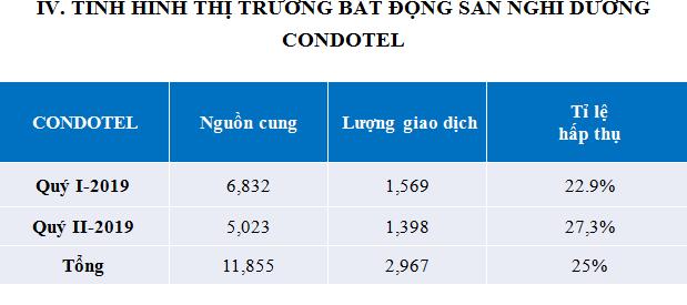 Nguồn cung và giao dịch condotel giảm, tỷ lệ hấp thụ ở mức thấp.Nguồn: VNRea.