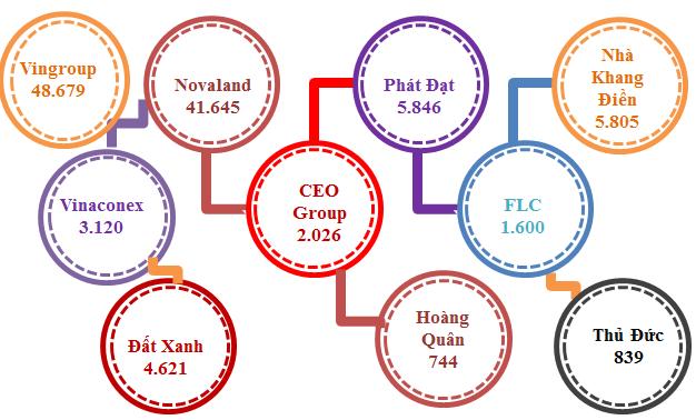 Tồn kho bất động sản tính đến hết tháng 6/2019 của 10 doanh nghiệp địa ốc lớn (Đơn vị: Tỉ đồng). (Ảnh: Thu Hà)