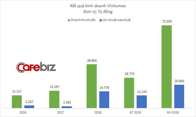 Các đại dự án của Vinhomes đã bán được đến đâu? - Ảnh 1