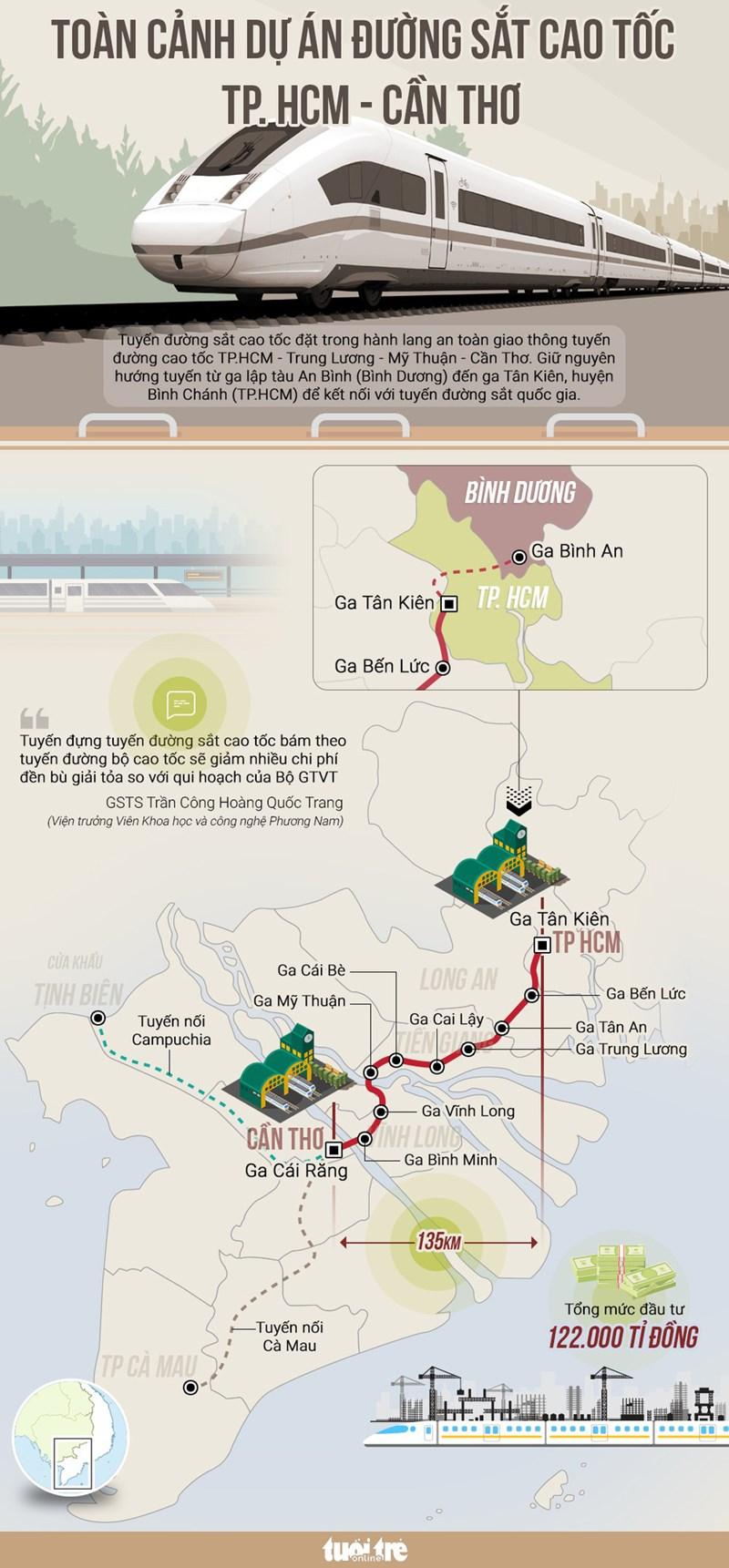 Toàn cảnh dự án đường sắt cao tốc TP.HCM - Cần Thơ - Ảnh 1