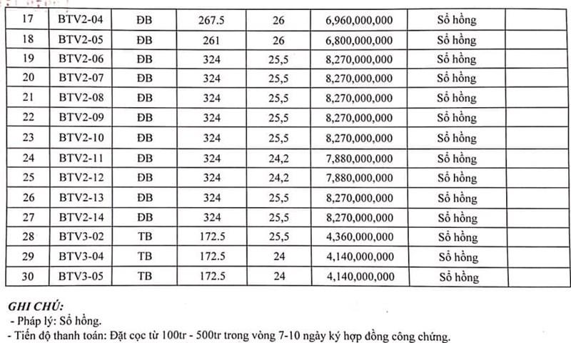 Bảng giá tham khảo khu nhà biệt thự dự án đô thị mới Vương Long, Vân Đồn