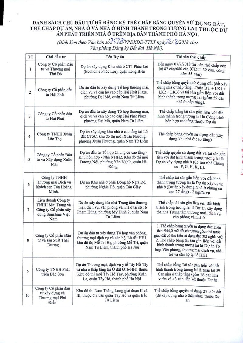 Danh sách các dự án thế chấp tại ngân hàng tính đến 23/08 - Ảnh -1