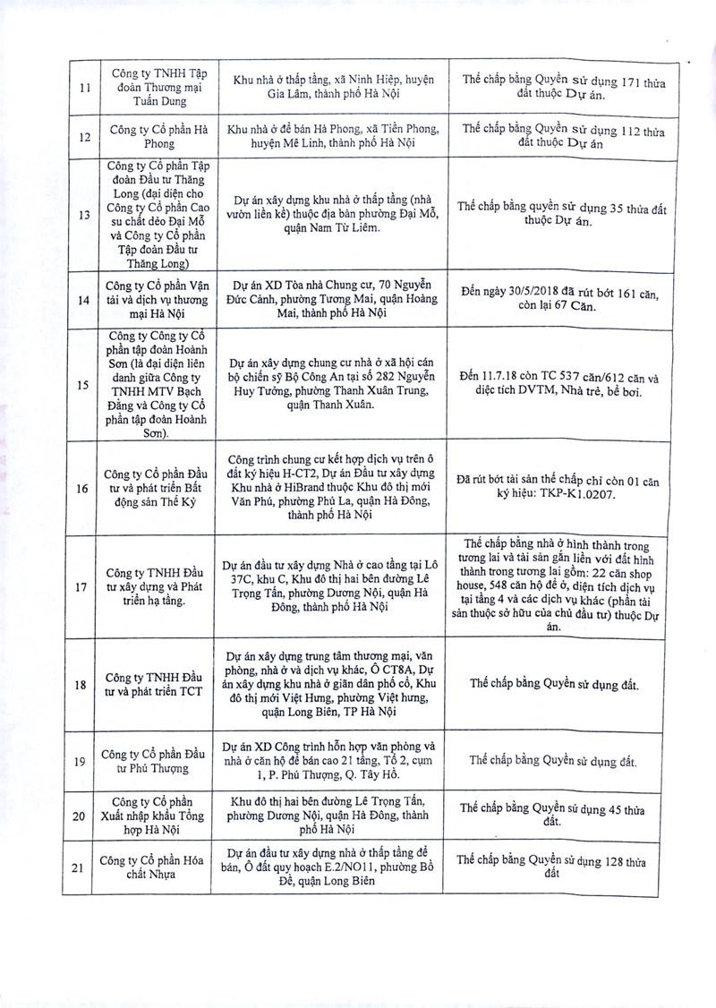 Danh sách các dự án thế chấp tại ngân hàng tính đến 23/08 - Ảnh -2
