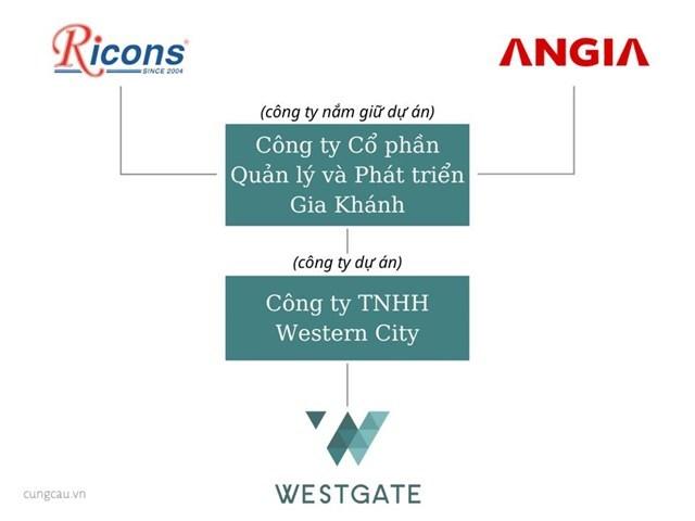 Mô hình holding company tại dự án Westgate. Đồ họa: Tất Đạt