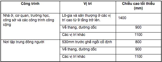 Chiều cao tối thiểu của lan can theo Quy chuẩn xây dựng Việt Nam 09/2008/QĐ-BXD.