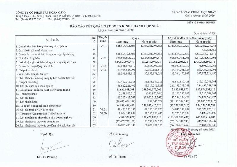 Một số chỉ tiêu tài chính của CEO Group. Nguồn: BCTC hợp nhất quý IV/2020 của CEO Group.