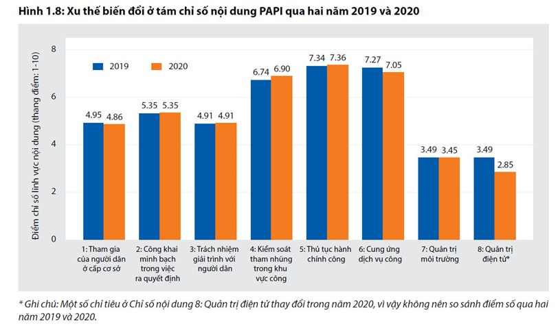Xu thế biến đổi 8 chỉ số nội dung PAPI qua 2 năm 2019 và 2020.