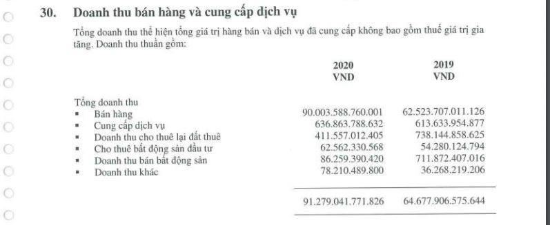 Doanh thu BĐS của Hòa Phátnăm 2020 chiếm chưa tới 1%.