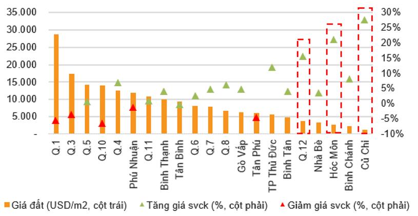 Giá đất trên thị trường thứ cấp tại TP HCM.(Ảnh: VND).