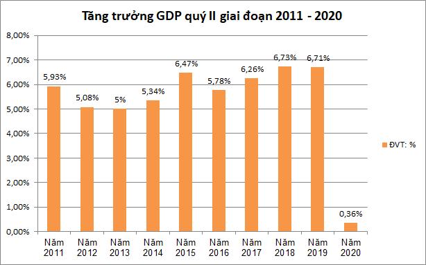 Số liệu tăng trưởng kinh tế quý II trong 10 năm qua. Nguồn: GSO