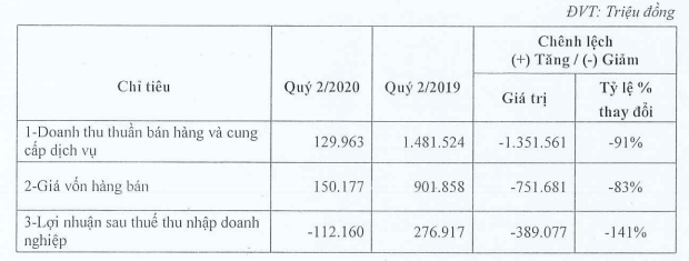 (Nguồn: Báo cáo giải trình quí II/2020 CEO Group)