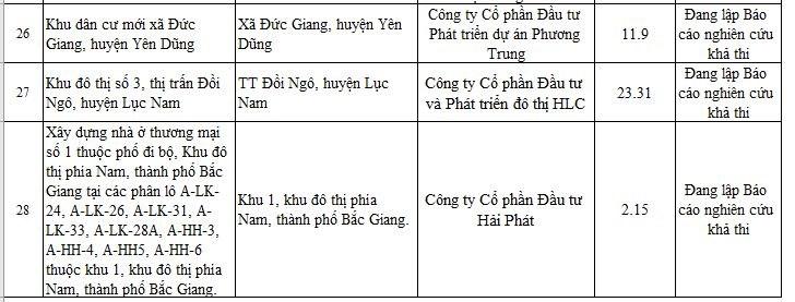 Các dự án chưa đủ điều kiện chuyển nhượng. (Nguồn: Sở xây dựng tỉnh Bắc Giang).