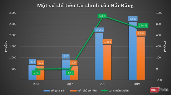 """Phác họa HD Mon Holdings của đại gia Thắng """"mượt"""" - Ảnh 1"""