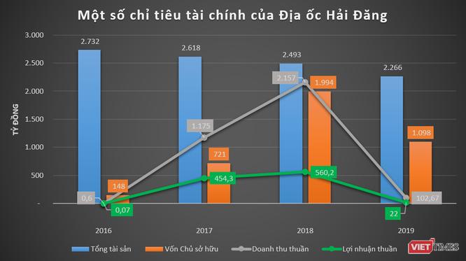"""Phác họa HD Mon Holdings của đại gia Thắng """"mượt"""" - Ảnh 2"""