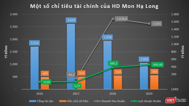"""Phác họa HD Mon Holdings của đại gia Thắng """"mượt"""" - Ảnh 3"""
