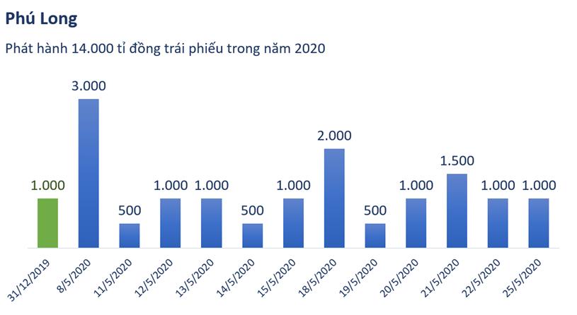 Phú Long phát hành 14.000 tỉ đồng trái phiếu - Ảnh 1