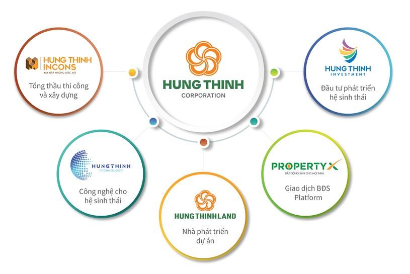 Hưng Thịnh Land giữ vai trò quan trọng trong hệ sinh thái bất động sản của Tập đoàn Hưng Thịnh