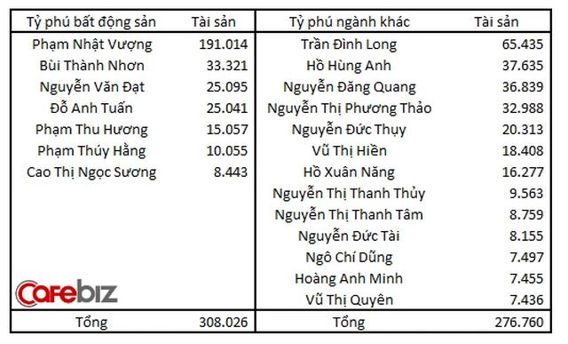 Đại gia Đường bia giải thích vì sao ở Việt Nam nhiều người giàu lên từ làm bất động sản - Ảnh 2