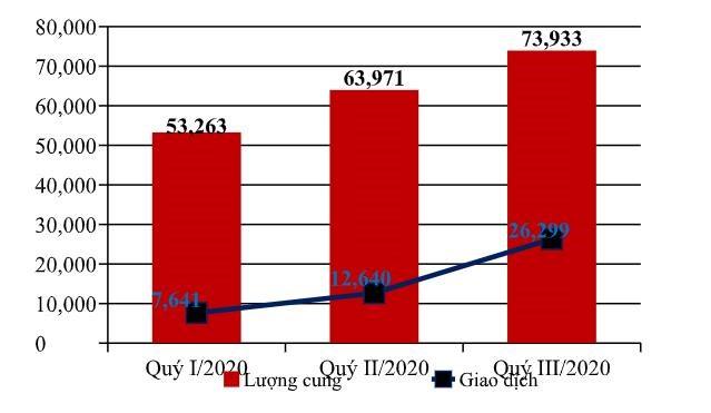 Nguồn cung và lượng giao dịch BĐS nhà ở trên cả nước 9 tháng đầu năm. (Nguồn: VARs)