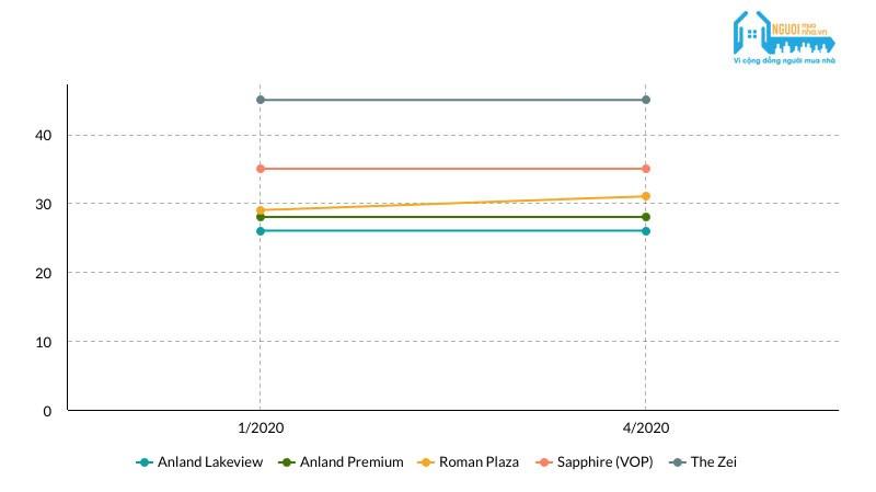 Giá bán tại nhiều dự án ở Hà Nội vẫn đứng yên bất chấp ảnh hưởng từ Covid-19