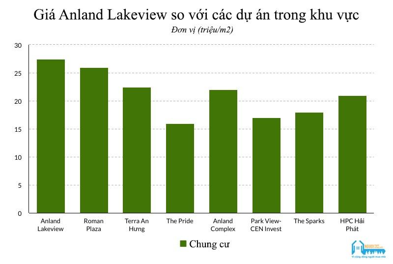 [Review] Dự án căn hộ Anland Lakeview, KĐT Dương Nội, Hà Đông - Ảnh 1