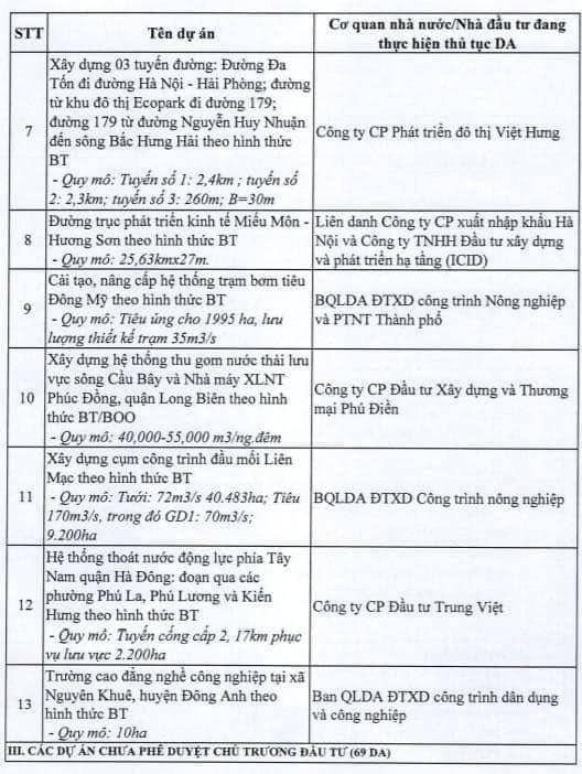 Hà Nội dừng triển khai 82 dự án BT, giới đầu cơ bất động sản có kịp tháo chạy? - Ảnh 2