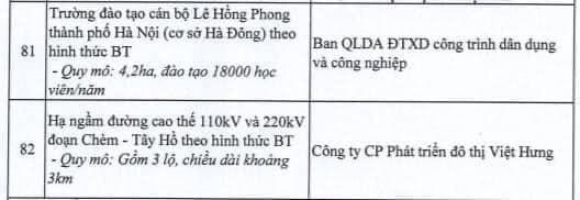 Hà Nội dừng triển khai 82 dự án BT, giới đầu cơ bất động sản có kịp tháo chạy? - Ảnh 11