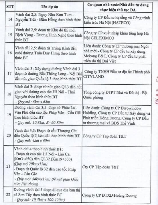 Hà Nội dừng triển khai 82 dự án BT, giới đầu cơ bất động sản có kịp tháo chạy? - Ảnh 3