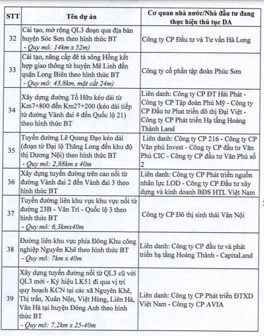 Hà Nội dừng triển khai 82 dự án BT, giới đầu cơ bất động sản có kịp tháo chạy? - Ảnh 5