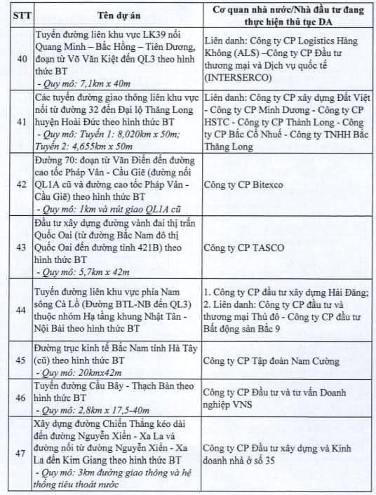Hà Nội dừng triển khai 82 dự án BT, giới đầu cơ bất động sản có kịp tháo chạy? - Ảnh 6
