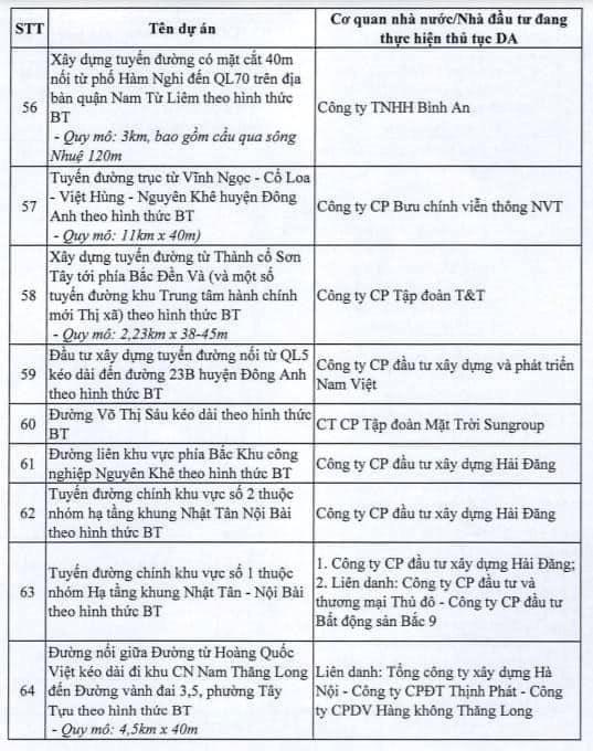 Hà Nội dừng triển khai 82 dự án BT, giới đầu cơ bất động sản có kịp tháo chạy? - Ảnh 8