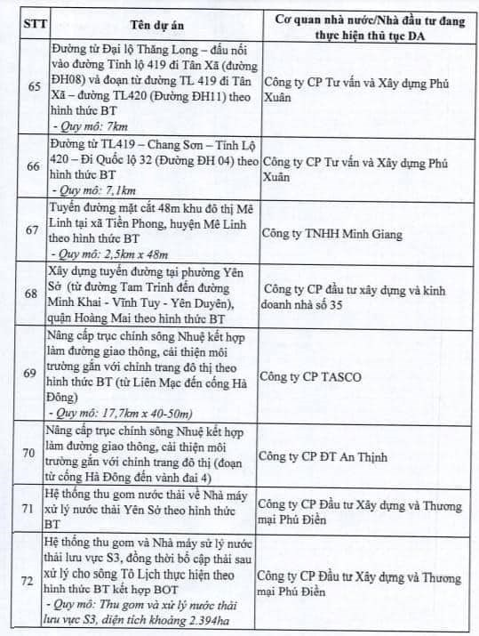Hà Nội dừng triển khai 82 dự án BT, giới đầu cơ bất động sản có kịp tháo chạy? - Ảnh 9