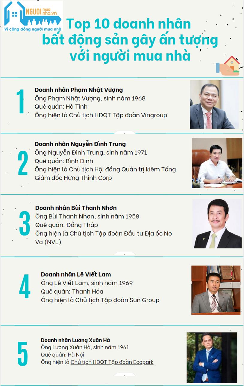 Top 10 doanh nhân bất động sản gây ấn tượng với Người mua nhà - Ảnh 1