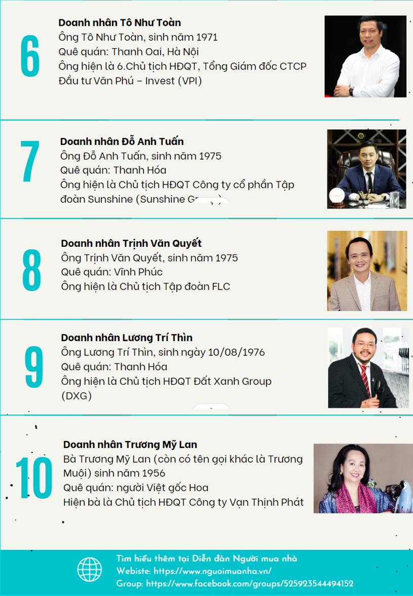 Top 10 doanh nhân bất động sản gây ấn tượng với Người mua nhà - Ảnh 2